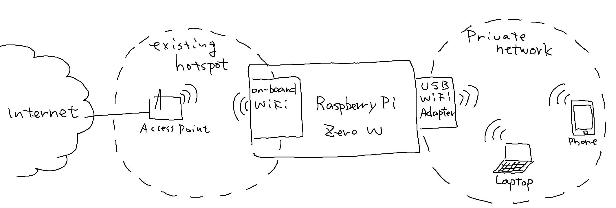 Creating Wireless Router using Raspberry Pi Zero W